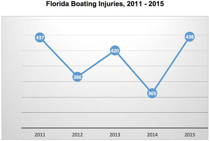 boat injuries chart